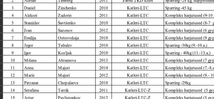 Sporditreeningute korraldamine alates 11.03.2021